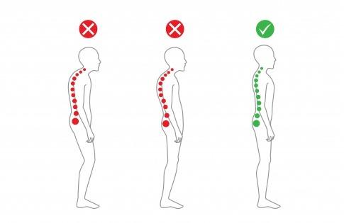 Die Entwicklung von einer ungesunden Körperhaltung hin zu einer gesunden Körperhaltung ist abgebildet
