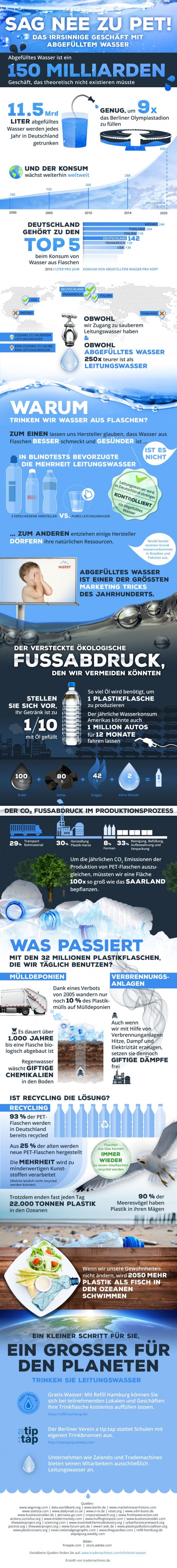 Eine Infografik zeigt warum wir Wasser in Plastikflaschen vermeiden sollten