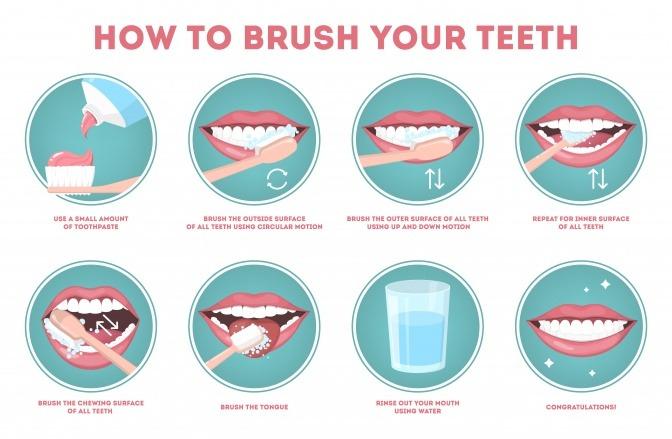 Richtig Zähne Putzen: Mundhygiene Leicht Gemacht