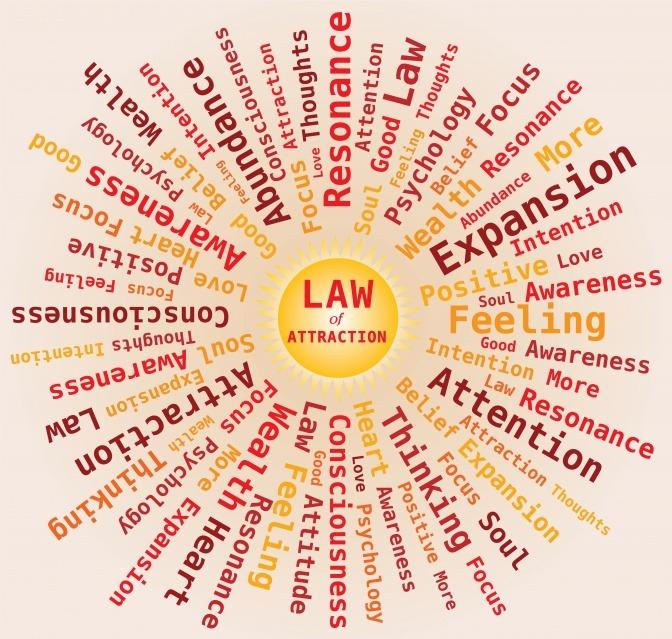 """Ein Kreisdiagramm zum Thema """"Gesetz der Anziehung"""", wobei die verschiedenen Einflussbereiche für das Gesetz strahlenförmig vom Zentrum ausgehend dargestellt sind."""