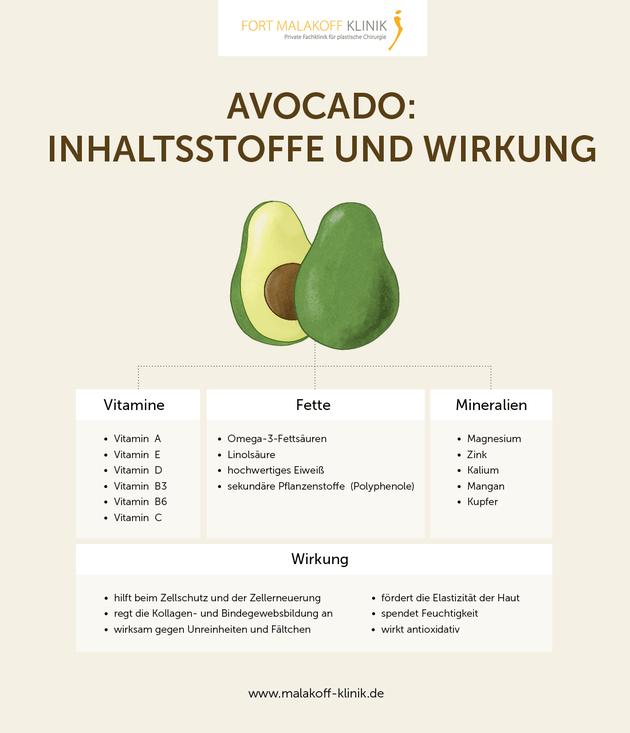 Grafik für Inhaltsstoffe und Wirkung einer Avocado Maske