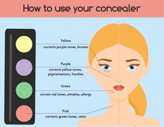 Die Wirkung der verschiedenen Colour Correcting Farben wird beschrieben