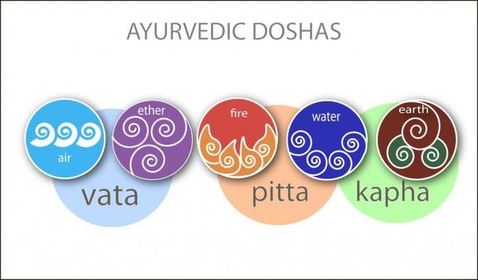 Ayurvedische Doshas als Grafik