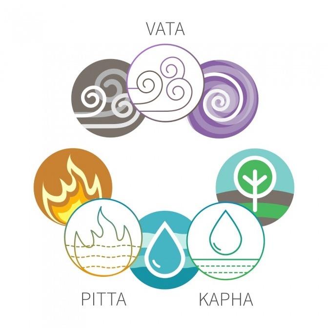 Die drei Dosha-Typen des Ayurveda (Kapha, Vata, Pitta) sind grafisch dargestellt
