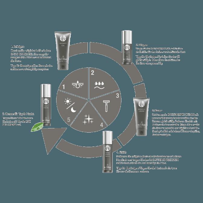 Der Kreislauf der RAE Pflegelinie von Doctor Eckstein ist grafisch dargestellt